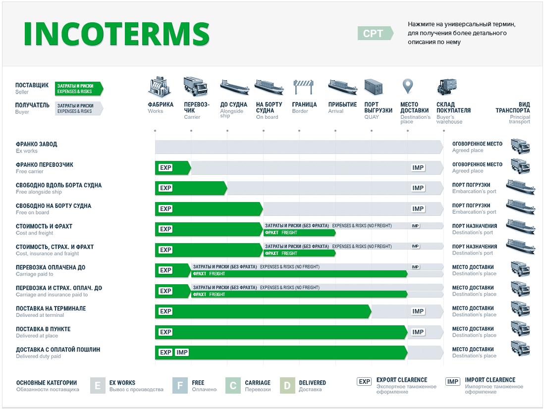 Таблица Incoterms